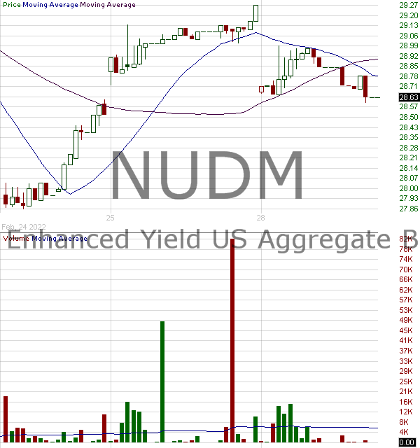 NUDM - Nuveen ESG International Developed Markets Equity ETF 15 minute intraday candlestick chart with less than 1 minute delay