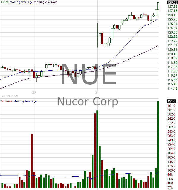 NUE - Nucor Corporation 15 minute intraday candlestick chart with less than 1 minute delay