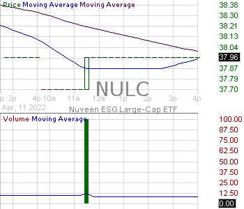 NULC - Nuveen ESG Large-Cap ETF 15 minute intraday candlestick chart with less than 1 minute delay
