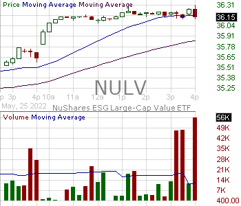 NULV - Nuveen ESG Large-Cap Value ETF 15 minute intraday candlestick chart with less than 1 minute delay