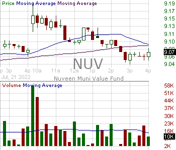 NUV - Nuveen Municipal Value Fund Inc. 15 minute intraday candlestick chart with less than 1 minute delay