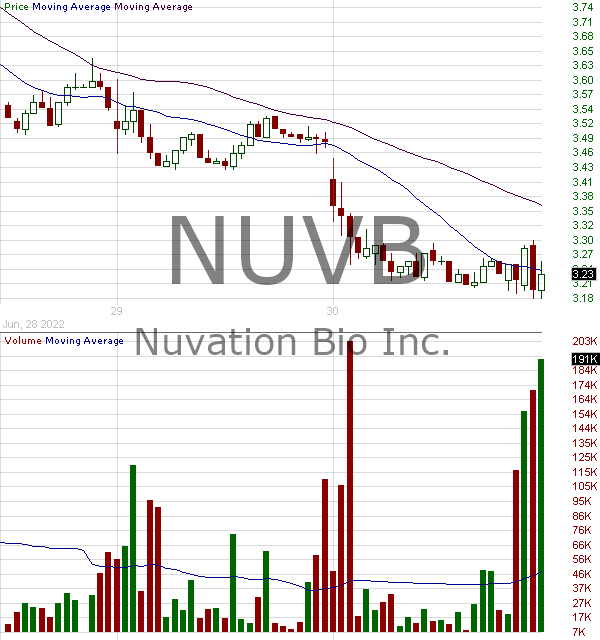 NUVB - Nuvation Bio Inc. Class A 15 minute intraday candlestick chart with less than 1 minute delay