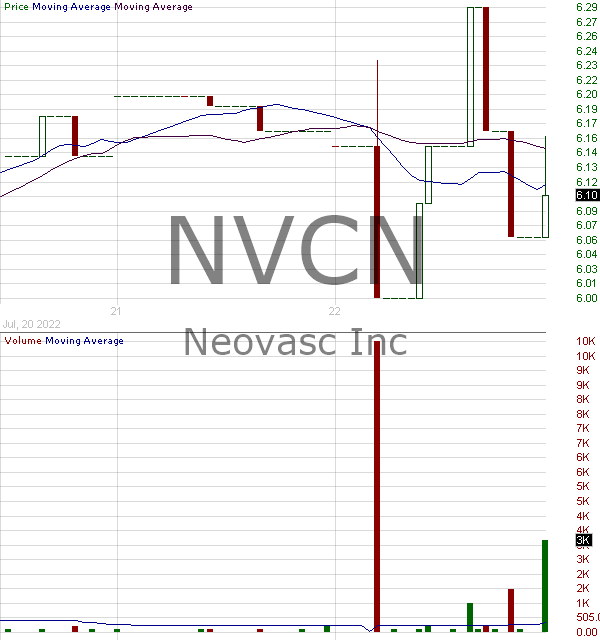 NVCN - Neovasc Inc. 15 minute intraday candlestick chart with less than 1 minute delay