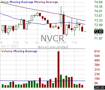 NVCR - NovoCure Limited 15 minute intraday candlestick chart with less than 1 minute delay