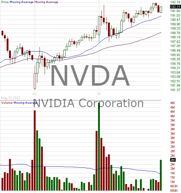 NVDA - NVIDIA Corporation 15 minute intraday candlestick chart with less than 1 minute delay