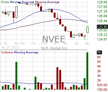 NVEE - NV5 Global Inc. 15 minute intraday candlestick chart with less than 1 minute delay