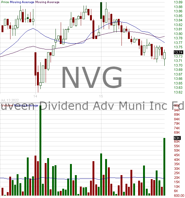 NVG - Nuveen AMT-Free Municipal Credit Income Fund  15 minute intraday candlestick chart with less than 1 minute delay
