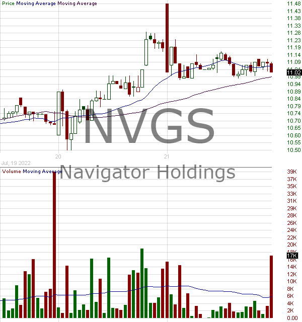 NVGS - Navigator Holdings Ltd. Ordinary Shares (Marshall Islands) 15 minute intraday candlestick chart with less than 1 minute delay