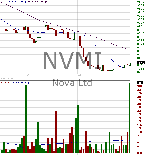 NVMI - Nova Measuring Instruments Ltd. 15 minute intraday candlestick chart with less than 1 minute delay