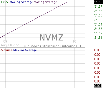 NVMZ - TrueShares Structured Outcome (November) ETF 15 minute intraday candlestick chart with less than 1 minute delay