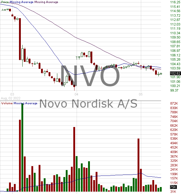 NVO - Novo Nordisk A-S 15 minute intraday candlestick chart with less than 1 minute delay