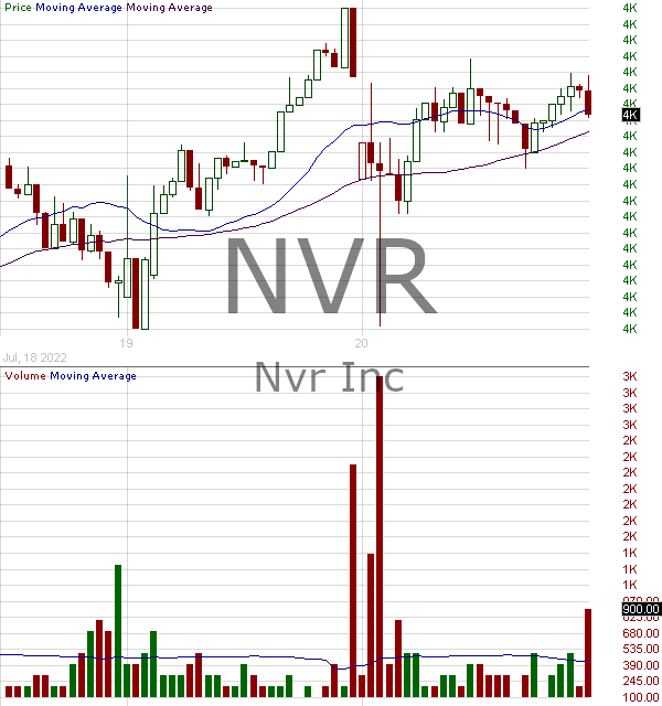 NVR - NVR Inc. 15 minute intraday candlestick chart with less than 1 minute delay
