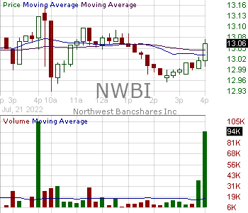 NWBI - Northwest Bancshares Inc. 15 minute intraday candlestick chart with less than 1 minute delay