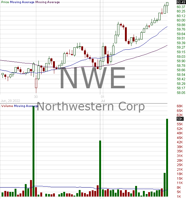 NWE - NorthWestern Corporation 15 minute intraday candlestick chart with less than 1 minute delay