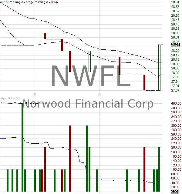 NWFL - Norwood Financial Corp. 15 minute intraday candlestick chart with less than 1 minute delay