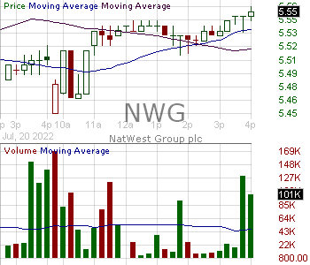 NWG - NatWest Group plc American Depositary Shares 15 minute intraday candlestick chart with less than 1 minute delay