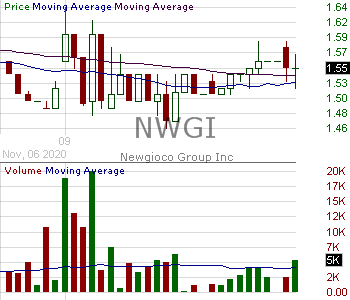 NWGI - Newgioco Group Inc. 15 minute intraday candlestick chart with less than 1 minute delay