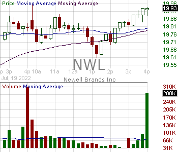 NWL - Newell Brands Inc. 15 minute intraday candlestick chart with less than 1 minute delay