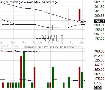 NWLI - National Western Life Group Inc. 15 minute intraday candlestick chart with less than 1 minute delay