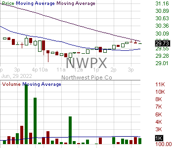 NWPX - Northwest Pipe Company 15 minute intraday candlestick chart with less than 1 minute delay