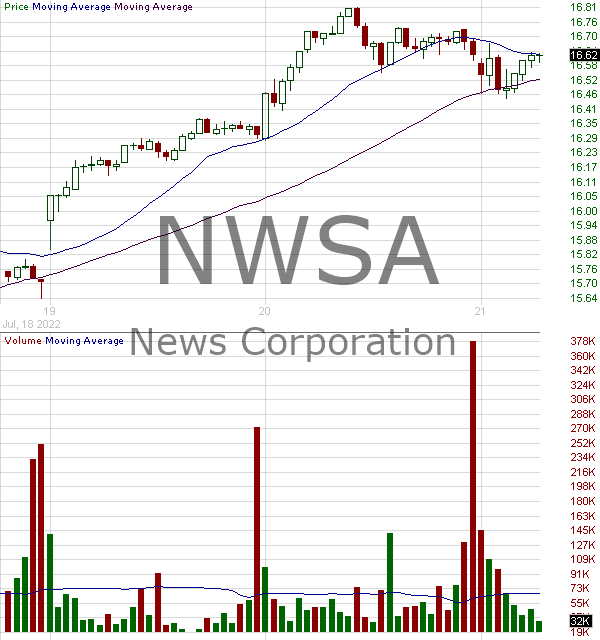 NWSA - News Corporation 15 minute intraday candlestick chart with less than 1 minute delay