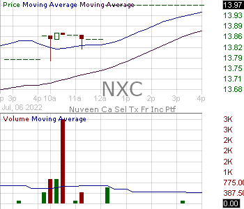 NXC - Nuveen California Select Tax-Free Income Portfolio 15 minute intraday candlestick chart with less than 1 minute delay