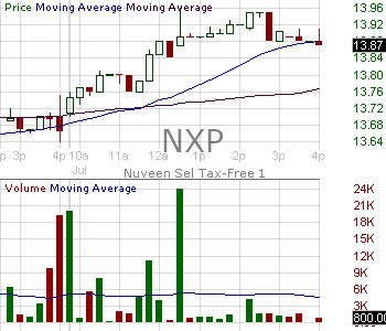 NXP - Nuveen Select Tax Free Income Portfolio 15 minute intraday candlestick chart with less than 1 minute delay