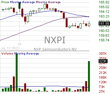 NXPI - NXP Semiconductors N.V. 15 minute intraday candlestick chart with less than 1 minute delay