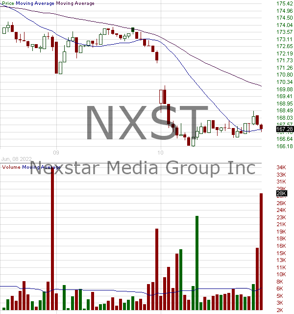 NXST - Nexstar Media Group Inc. 15 minute intraday candlestick chart with less than 1 minute delay