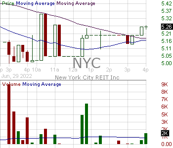NYC - New York City REIT Inc. Class A 15 minute intraday candlestick chart with less than 1 minute delay