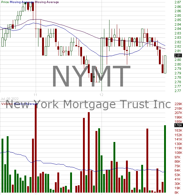 NYMT - New York Mortgage Trust Inc. 15 minute intraday candlestick chart with less than 1 minute delay
