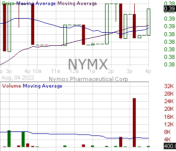 NYMX - Nymox Pharmaceutical Corporation 15 minute intraday candlestick chart with less than 1 minute delay
