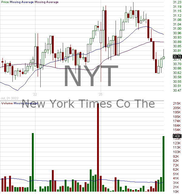 NYT - New York Times Company 15 minute intraday candlestick chart with less than 1 minute delay