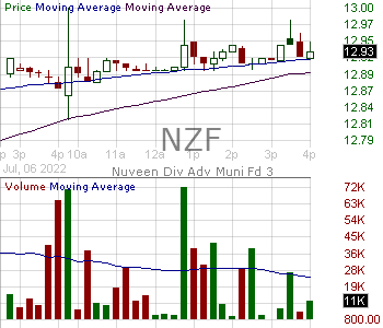 NZF - Nuveen Municipal Credit Income Fund  15 minute intraday candlestick chart with less than 1 minute delay