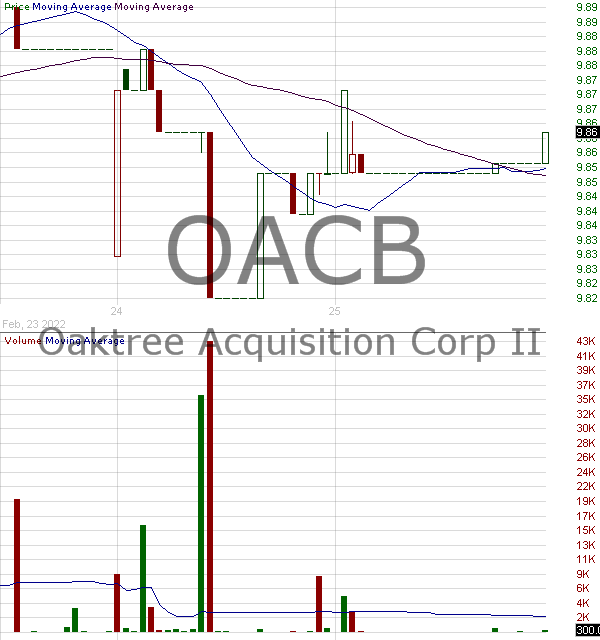 OACB - Oaktree Acquisition Corp. II Class A Ordinary Shares 15 minute intraday candlestick chart with less than 1 minute delay