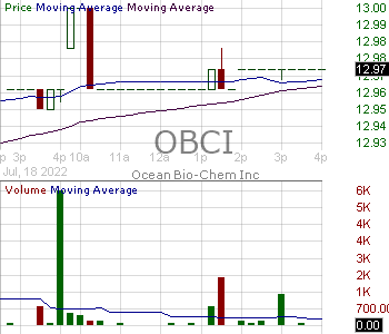 OBCI - Ocean Bio-Chem Inc. 15 minute intraday candlestick chart with less than 1 minute delay