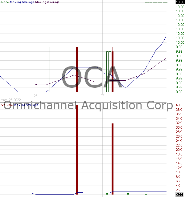 OCA - Omnichannel Acquisition Corp. Class A 15 minute intraday candlestick chart with less than 1 minute delay