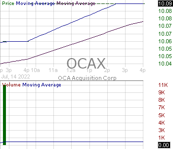 OCAX - OCA Acquisition Corp. 15 minute intraday candlestick chart with less than 1 minute delay