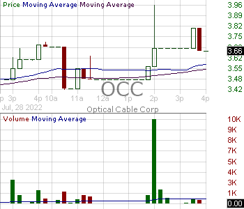 OCC - Optical Cable Corporation 15 minute intraday candlestick chart with less than 1 minute delay