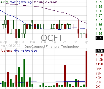 OCFT - OneConnect Financial Technology Co. Ltd. American Depositary Shares each representing three ordinary shares 15 minute intraday candlestick chart with less than 1 minute delay