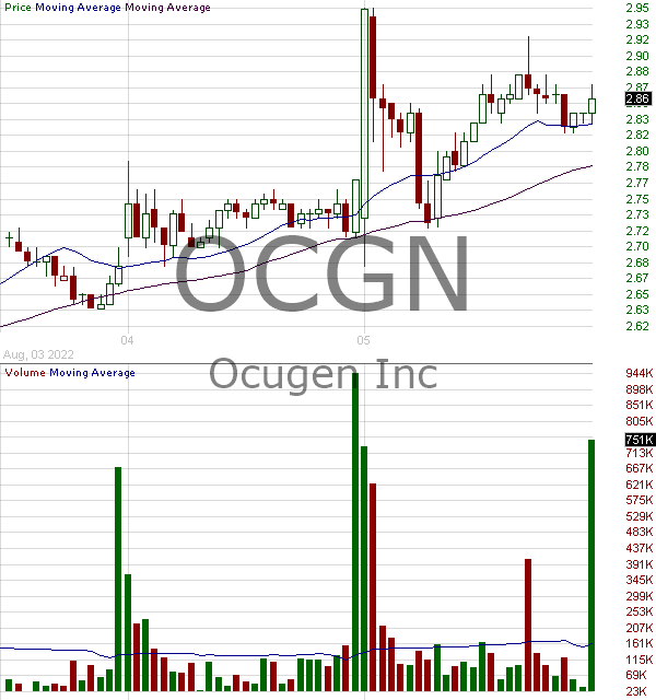 OCGN - Ocugen Inc. 15 minute intraday candlestick chart with less than 1 minute delay