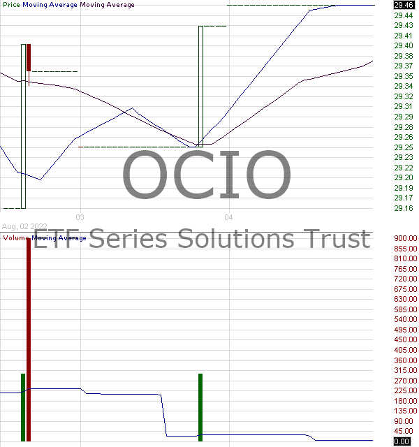 OCIO - ETF Series Solutions Trust 15 minute intraday candlestick chart with less than 1 minute delay
