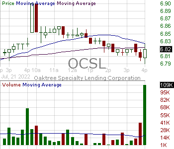 OCSL - Oaktree Specialty Lending Corporation 15 minute intraday candlestick chart with less than 1 minute delay