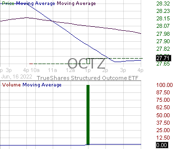 OCTZ - TrueShares Structured Outcome (October) ETF 15 minute intraday candlestick chart with less than 1 minute delay