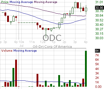 ODC - Oil-Dri Corporation Of America 15 minute intraday candlestick chart with less than 1 minute delay