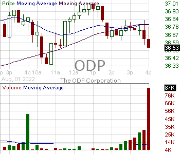 ODP - Office Depot Inc. 15 minute intraday candlestick chart with less than 1 minute delay