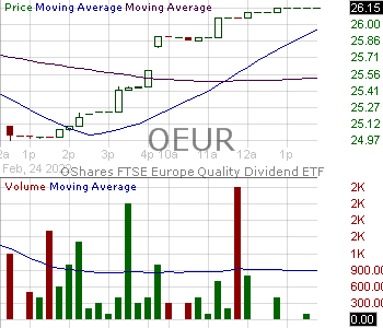 OEUR - OShares Europe Quality Dividend ETF 15 minute intraday candlestick chart with less than 1 minute delay