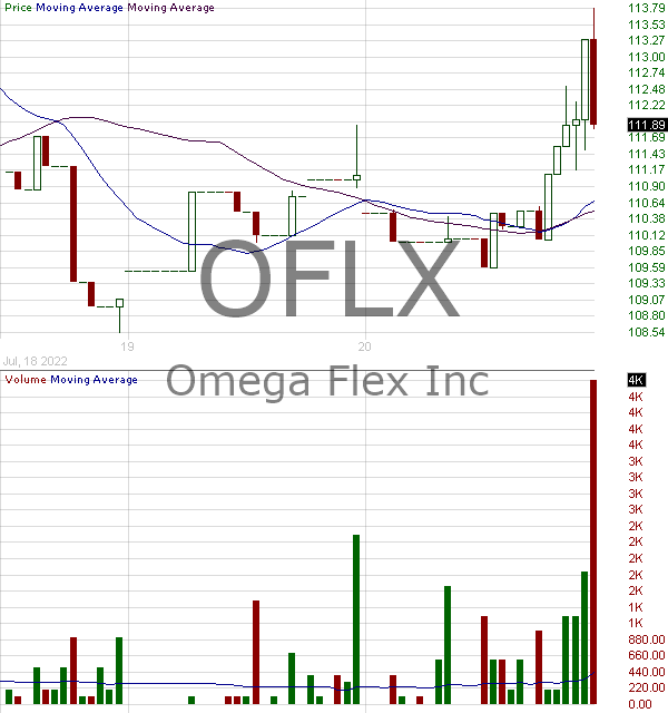 OFLX - Omega Flex Inc. 15 minute intraday candlestick chart with less than 1 minute delay