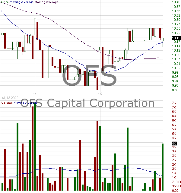 OFS - OFS Capital Corporation 15 minute intraday candlestick chart with less than 1 minute delay