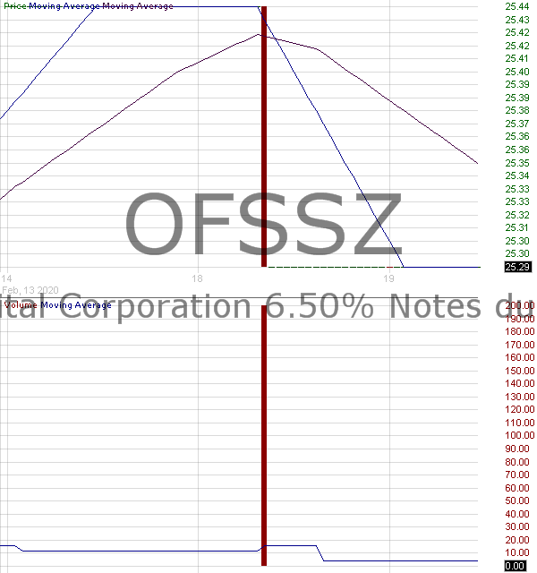 OFSSZ - OFS Capital Corporation - 6.50 Notes due 2025 15 minute intraday candlestick chart with less than 1 minute delay